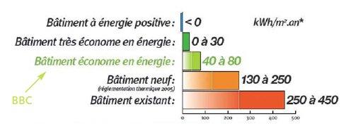 Consommations_énergétiques_Qualitae_Christophe_Chabbi