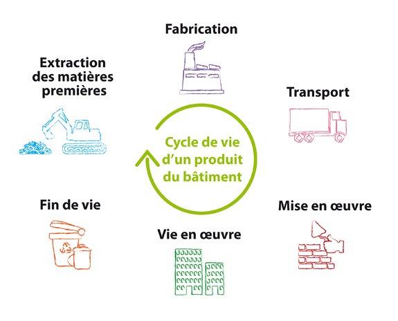 analyse du cycle de vie des produits de construction